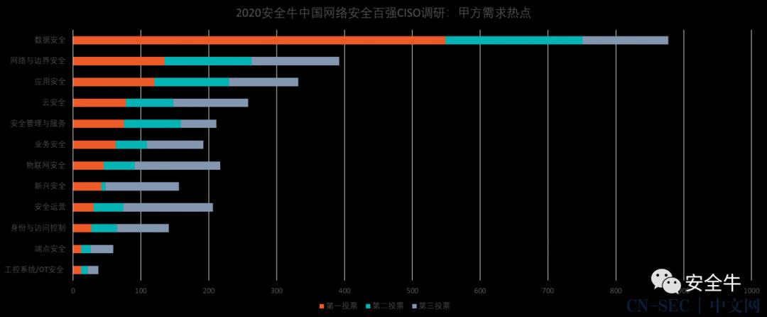 与狼共舞:2020年网络安全产业核心洞察报告