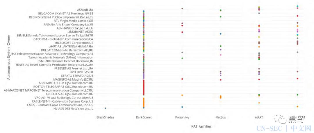 2020年恶意软件命令和控制服务器统计分析