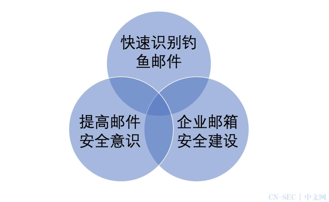 """蓝队视角下的""""HVV利剑""""-钓鱼攻击案例分享与总结"""
