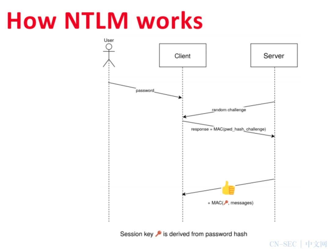 轻松理解 NTLM 协议工作流程