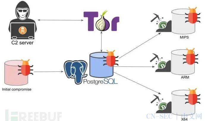 门罗币挖矿僵尸网络PGMiner瞄准PostgreSQL
