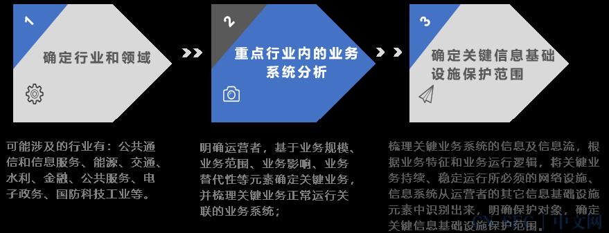 """""""网络安全等级保护""""与 """"关键信息基础设施保护""""的关系"""