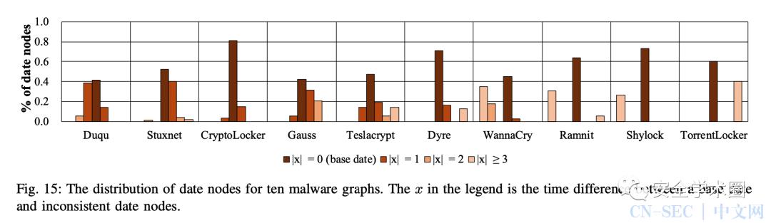 GapFinder: 从非结构化文本中发现安全信息的不一致性