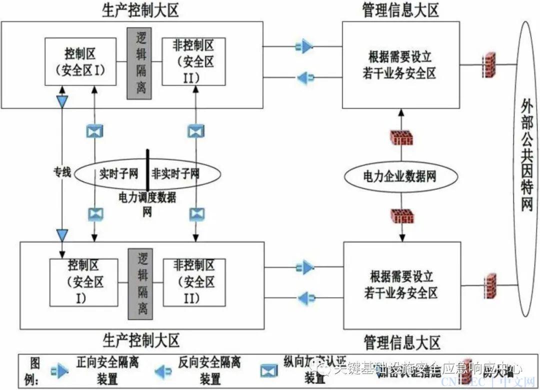 原创 | 核电工控系统网络安全浅析