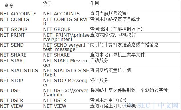 网络安全 | 九个常用的网络命令 ,很实用!