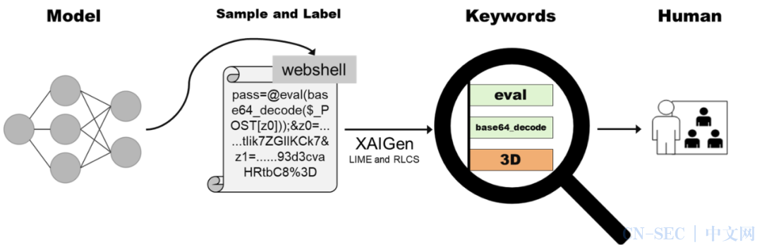 XAIGen:自动化攻击特征提取的项目开源啦