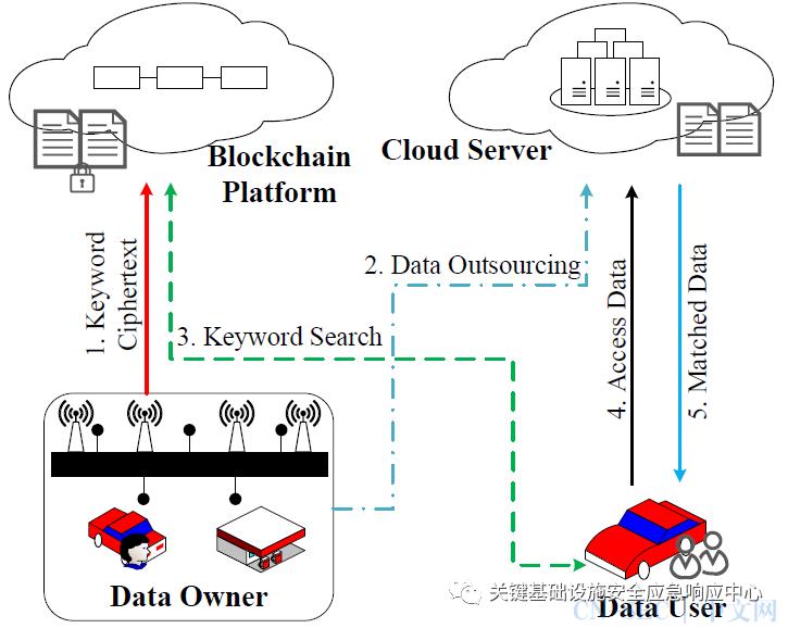 原创   区块链与车联网融合的挑战及机遇
