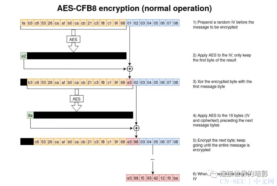 CVE-2020-1472 ZeroLogon漏洞分析利用