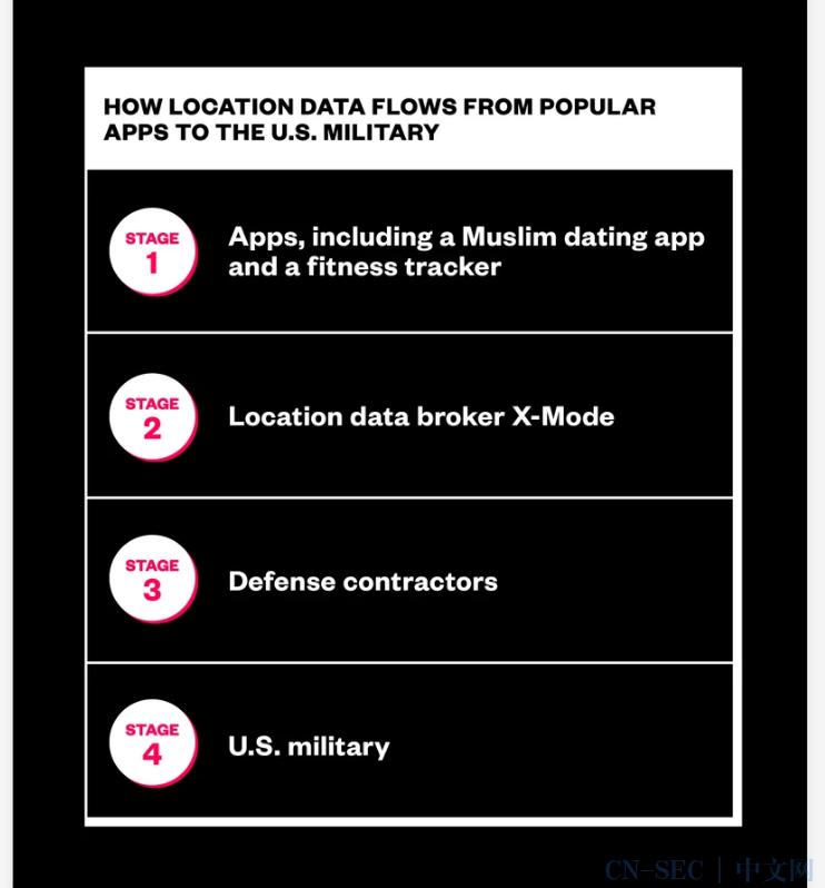 美国军方正在从普通应用程序中购买位置数据