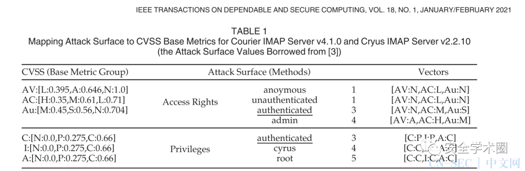通过网络层攻击面来评估网络抵御零日攻击的防御能力