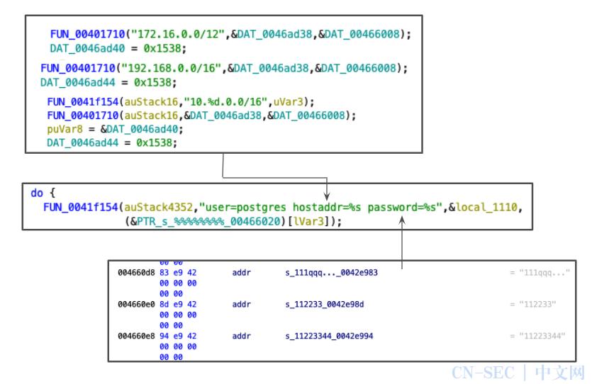 PGMiner:利用PostgreSQL漏洞的新的加密货币挖矿僵尸网络