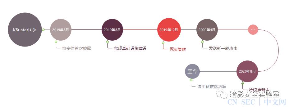 APT-KBuster仿冒韩国金融机构攻击活动追踪