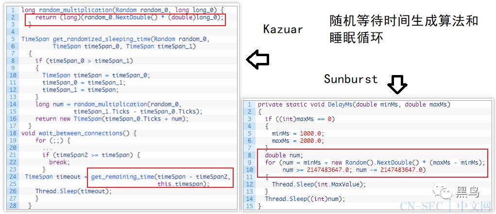 SolarWinds事件恶意代码与俄罗斯组织常用木马相关
