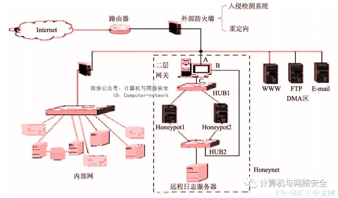 物联网安全