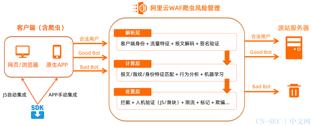阿里云WAF爬虫风险管理升级,定义高效业务安全