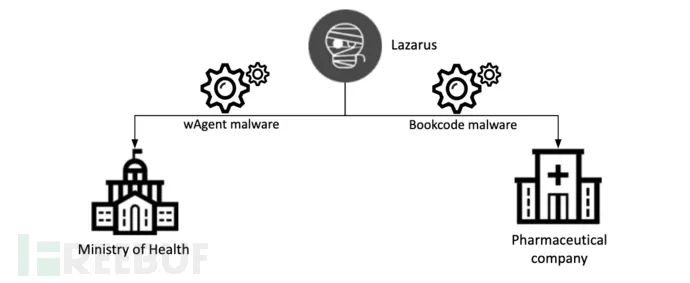 Lazarus针对COVID-19发起攻击