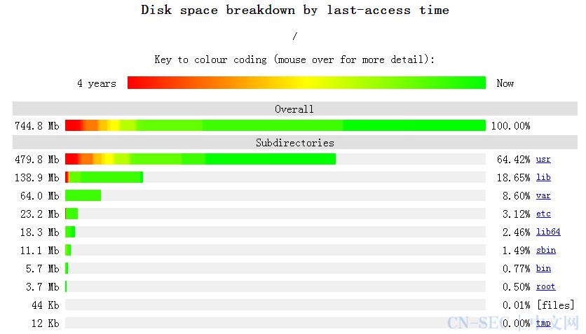 推荐 Linux 中非常实用的13个工具,附链接~
