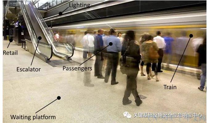 地铁站的威胁和脆弱性风险评估: TVRA方法
