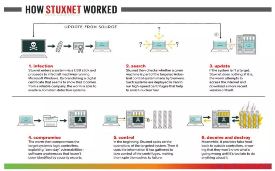 深度剖析:美国网络空间攻击特点与模式