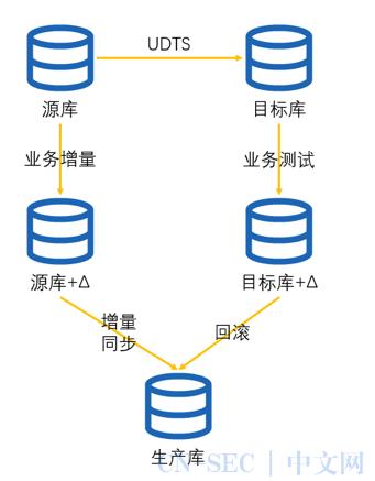 跨云迁移过程中的数据同步及一致性校验实践(二)