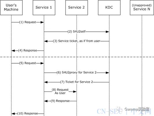 域内委派-原理以及应用