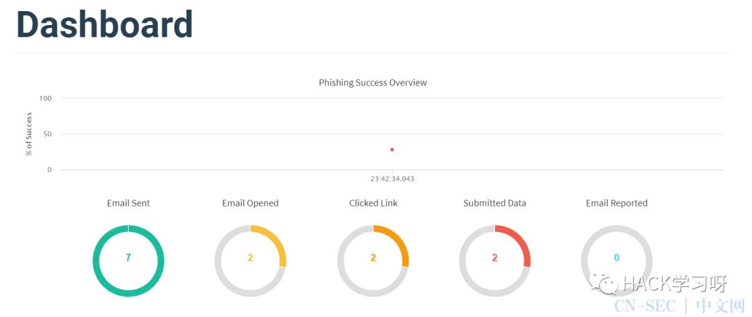 钓鱼攻击:Gophish邮件钓鱼平台搭建