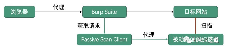 burp流量转发插件PSC+xray/w13scan实现被动扫描