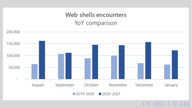 近半年来,恶意Web Shell数量同比翻倍,高达84万个