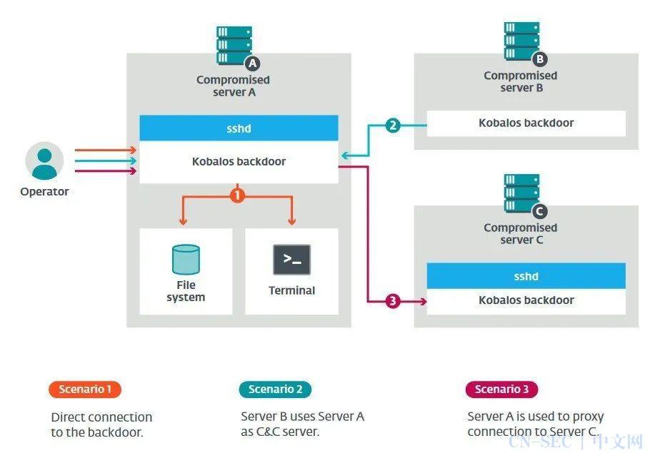 新型Linux恶意软件竟然可以从超级计算机中窃取SSH数据
