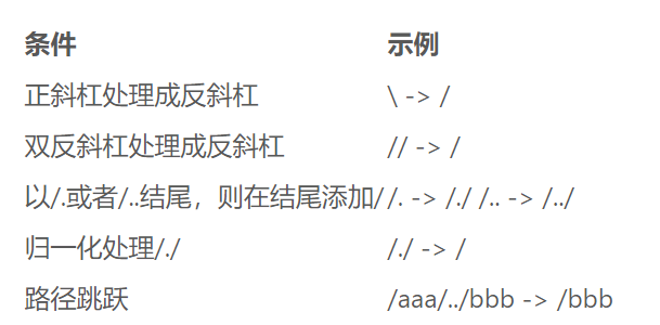 Apache Shiro 两种姿势绕过认证分析(CVE-2020-17523)