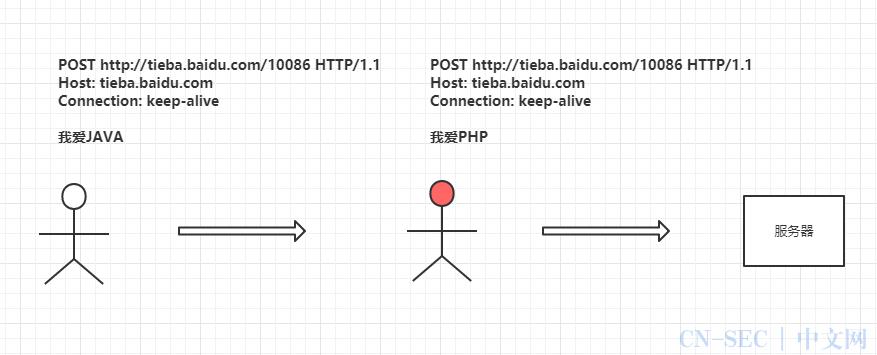 为什么HTTPS是安全的?