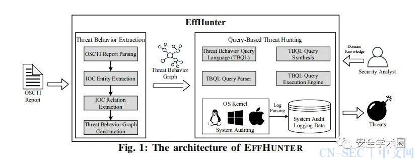 利用网络威胁情报实现高效的网络威胁挖掘