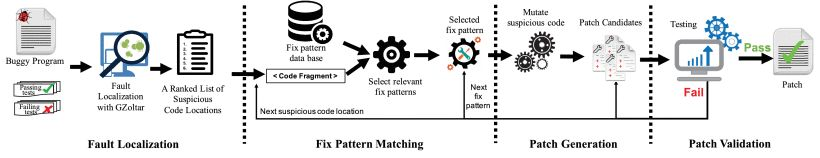 AVATAR:通过修复静态分析冲突的模式来修复语义错误