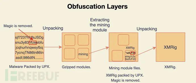 挖矿恶意软件Pro-Ocean瞄准ActiveMQ、WebLogic和Redis