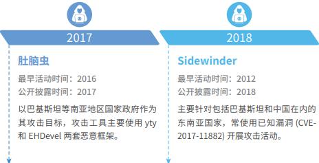 2021年1月南亚地区APT组织攻击活动总结分析