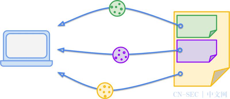 当SameSite属性为默认值Lax时,绕过它并获得一个CSRF