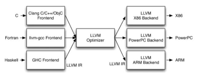 基于LLVM Pass实现控制流平坦化