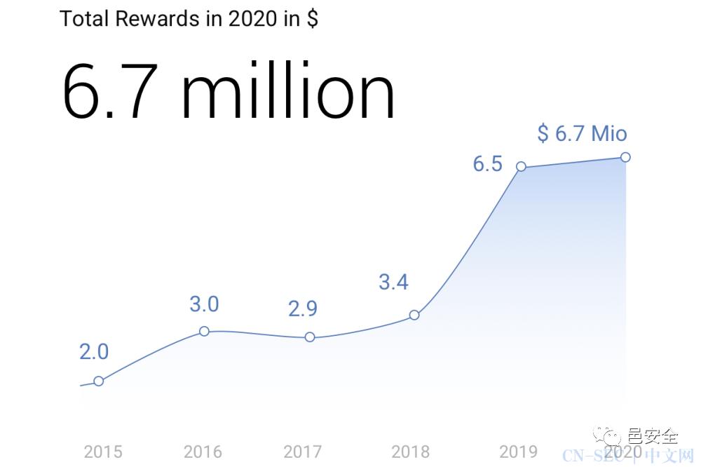 谷歌在2020年支付了670万美元漏洞赏金