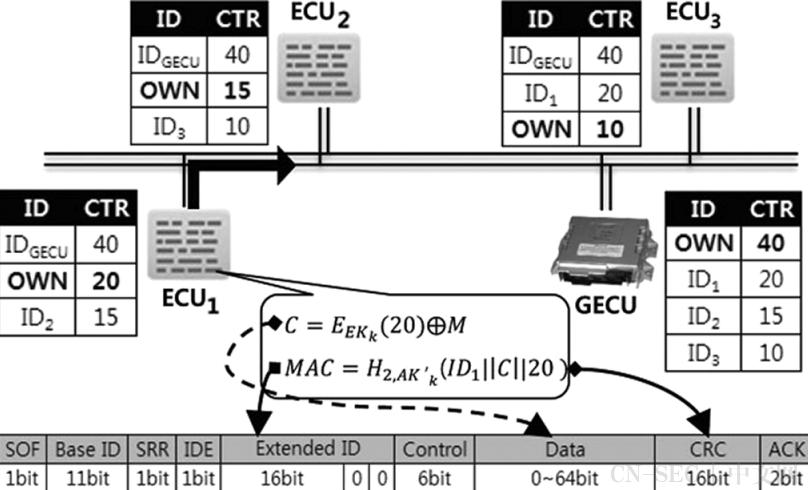 一种实用的联网汽车无线攻击方法及车载安全协议