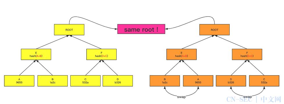 区块链底层系统漏洞类型之-双生树漏洞