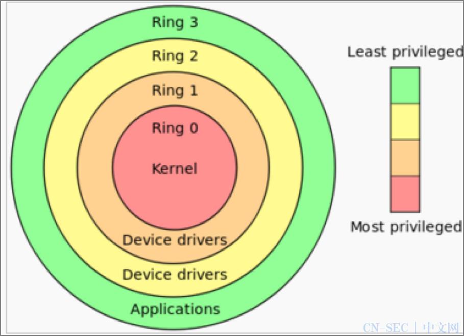 一个小小指针,竟把Linux内核攻陷了!