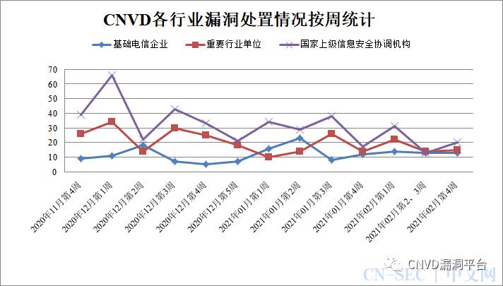 CNVD漏洞周报2021年第8期