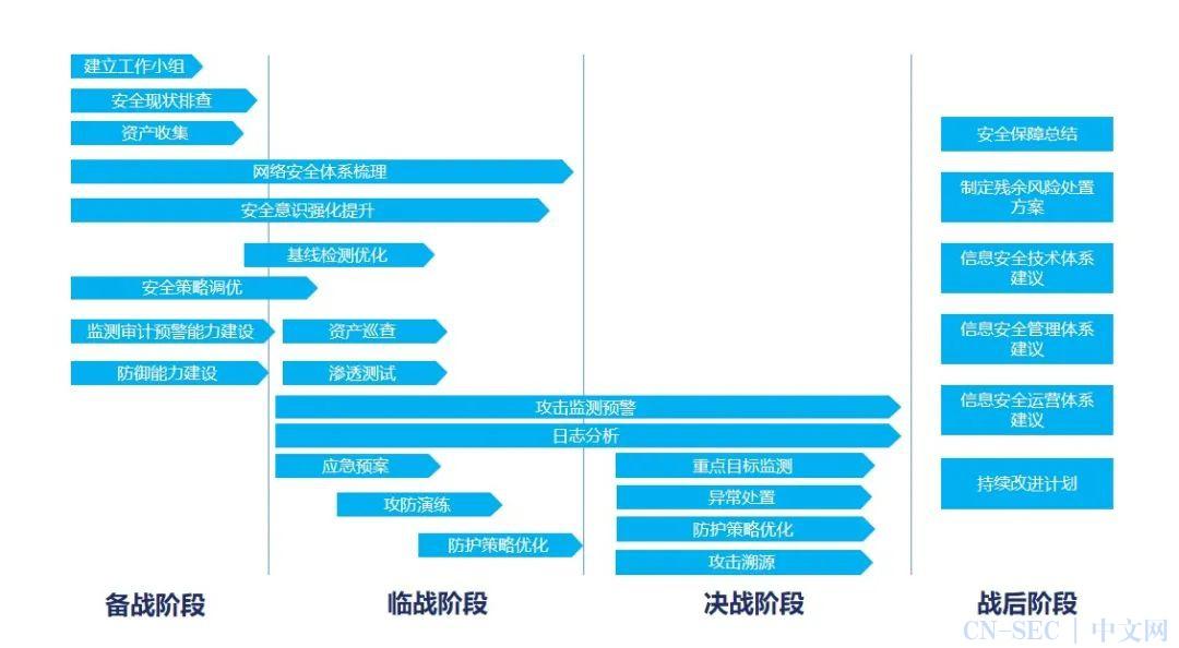 "【HW前知识库储备】干货|2021 ""HW行动""思路分析"
