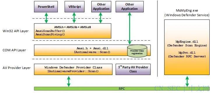 OffenSive Csharp Development Part5 && 星球来袭