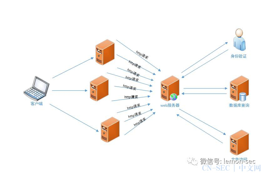 DDOS攻击的方法(三)---攻击应用资源