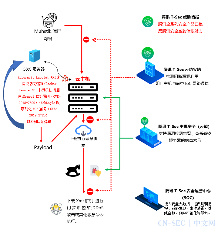 Muhstik僵尸网络变种利用Kubernetes漏洞攻击,危及2万台服务器
