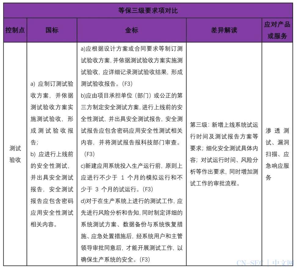 等保2.0金融行业标准与国家标准的差异分析