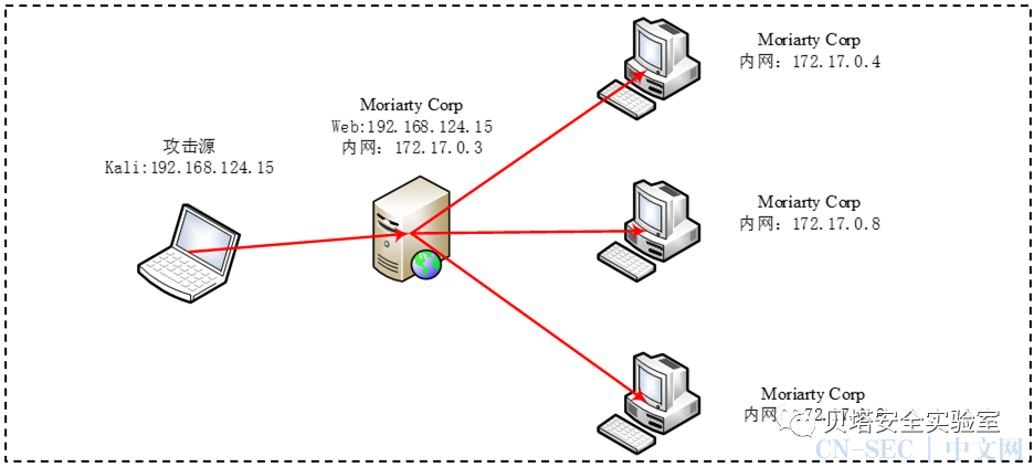安全攻防 | Metasploit 代理