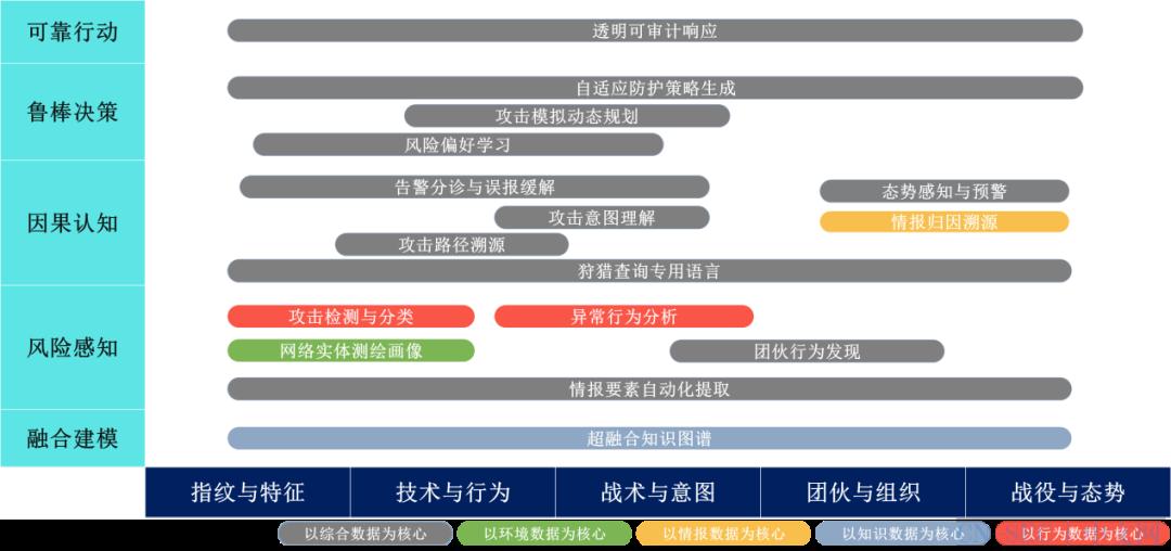 AISecOps白皮书精华解读之技术体系篇