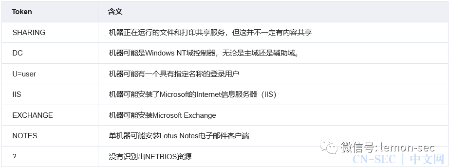 利用NetBIOS简介快速探测内网